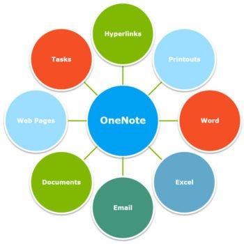 Microsoft OneNote Tips; Notebooks